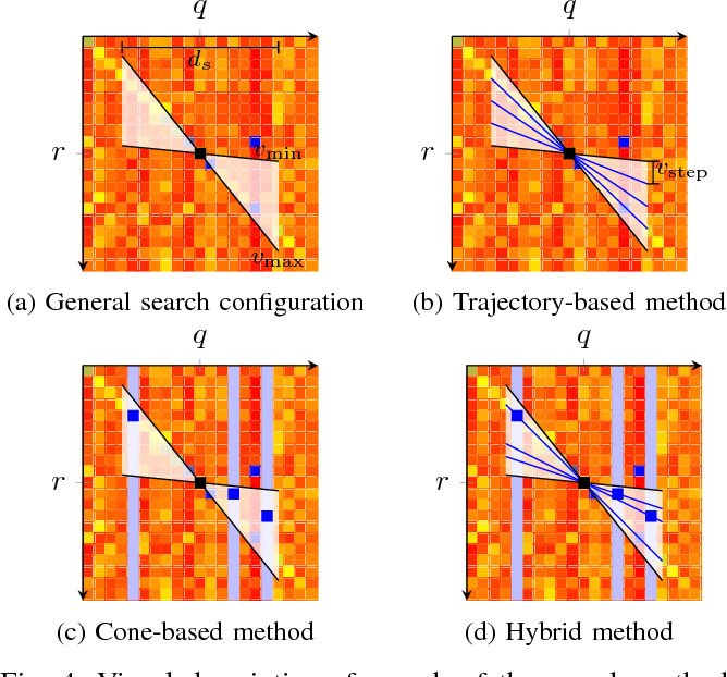 Figure 4 for OpenSeqSLAM2.0: An Open Source Toolbox for Visual Place Recognition Under Changing Conditions