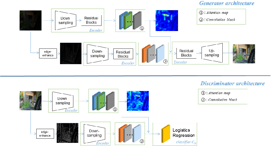 Figure 2 for LEUGAN:Low-Light Image Enhancement by Unsupervised Generative Attentional Networks