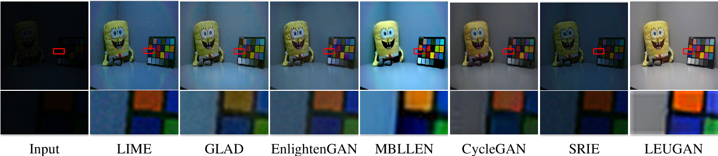 Figure 3 for LEUGAN:Low-Light Image Enhancement by Unsupervised Generative Attentional Networks