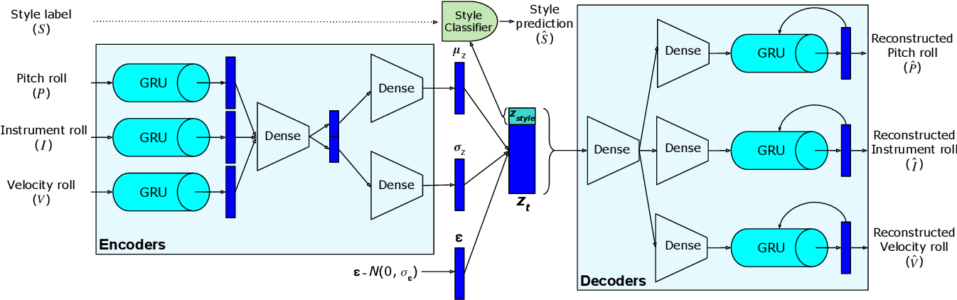 Figure 1 for MIDI-VAE: Modeling Dynamics and Instrumentation of Music with Applications to Style Transfer