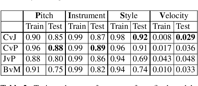 Figure 4 for MIDI-VAE: Modeling Dynamics and Instrumentation of Music with Applications to Style Transfer