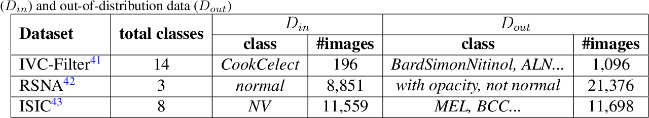 Figure 4 for Margin-Aware Intra-Class Novelty Identification for Medical Images