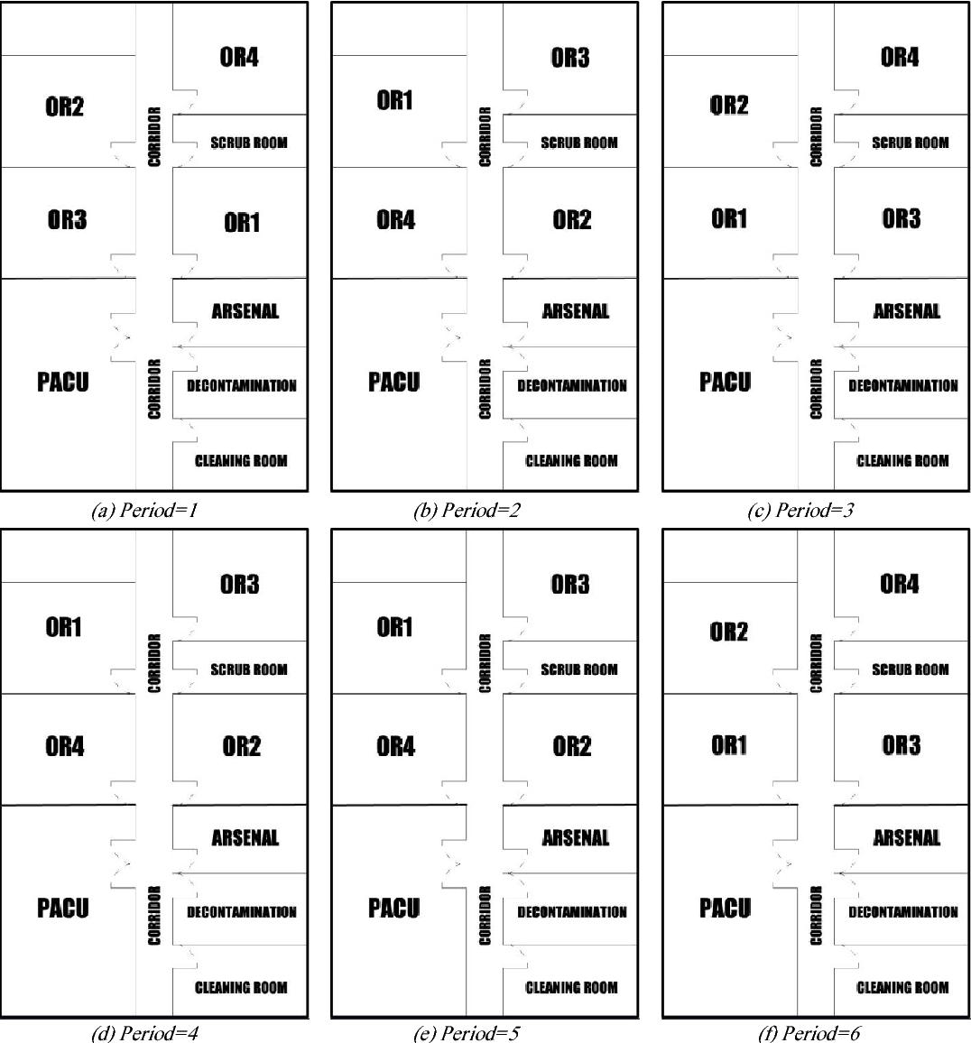 Optimization of dynamic operating theatre facility layout Semantic