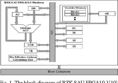 Figure 1 From Fpga Based Flash Memory Controller For Bzk Sau