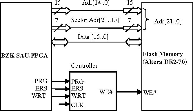 Figure 4 from fpga based flash memory controller for bzk sau the block diagram of controller between bzkufpga and ccuart