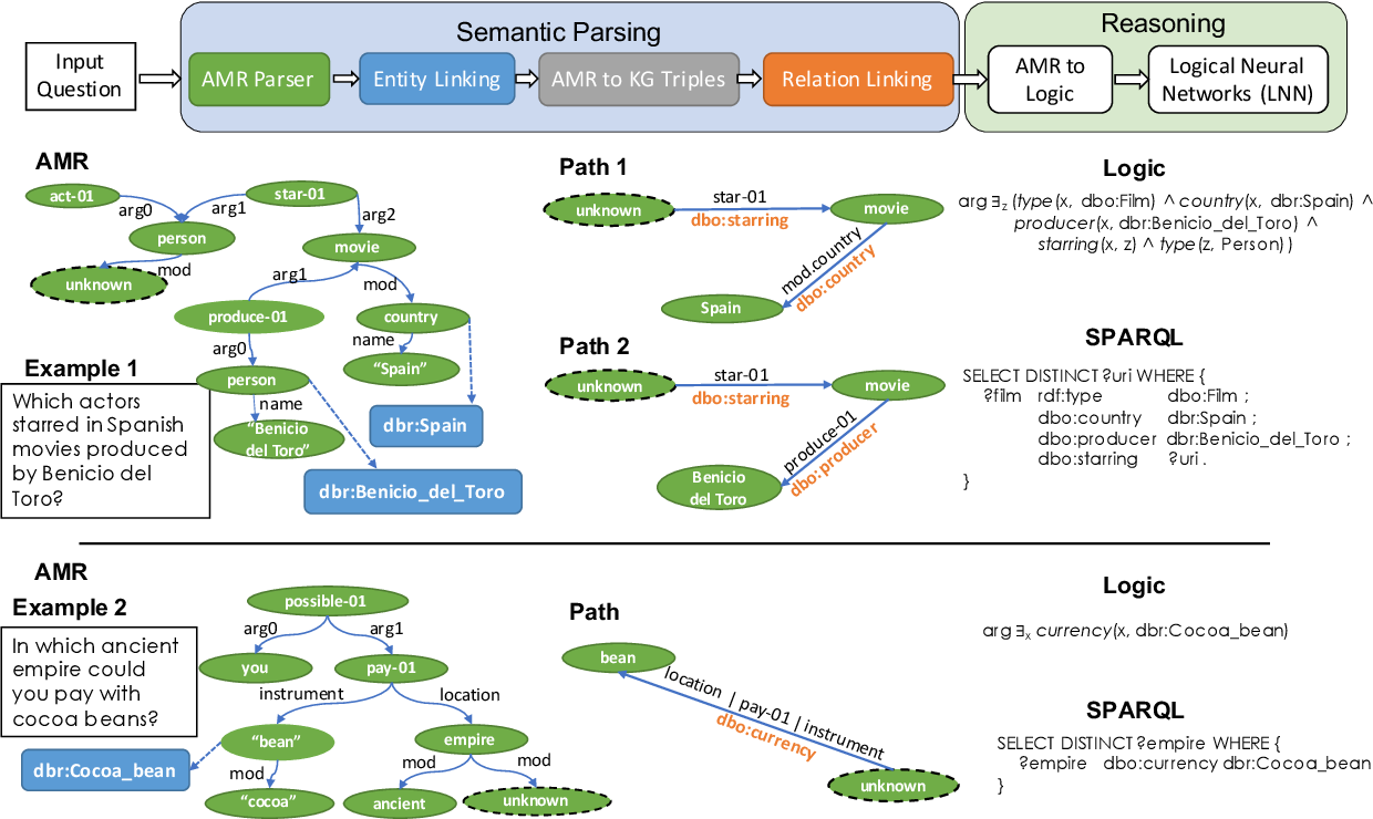Figure 3 for Question Answering over Knowledge Bases by Leveraging Semantic Parsing and Neuro-Symbolic Reasoning