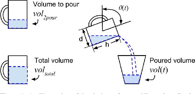 Figure 1 for Accurate Robotic Pouring for Serving Drinks
