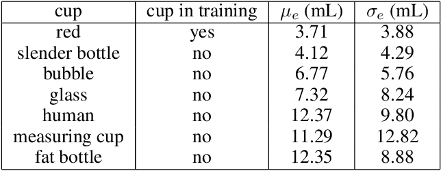 Figure 2 for Accurate Robotic Pouring for Serving Drinks