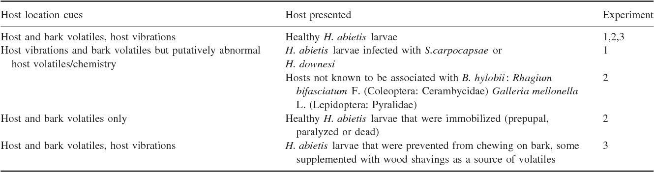 Host activity and wasp experience affect parasitoid wasp