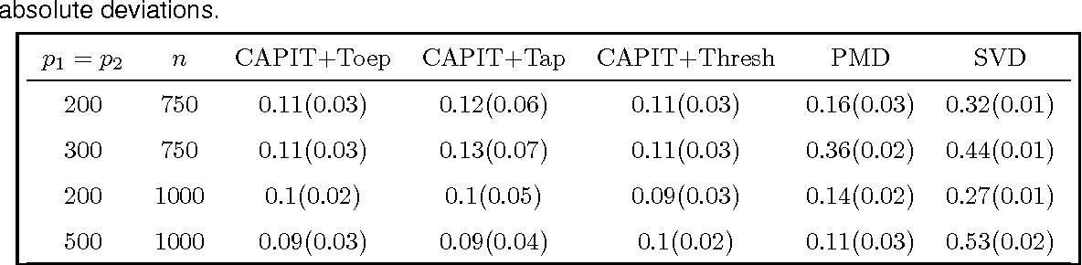 Figure 2 for Sparse CCA via Precision Adjusted Iterative Thresholding