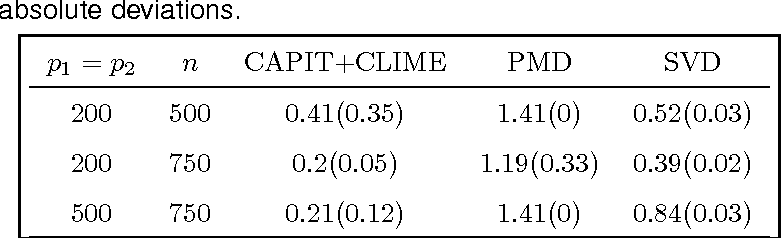 Figure 3 for Sparse CCA via Precision Adjusted Iterative Thresholding