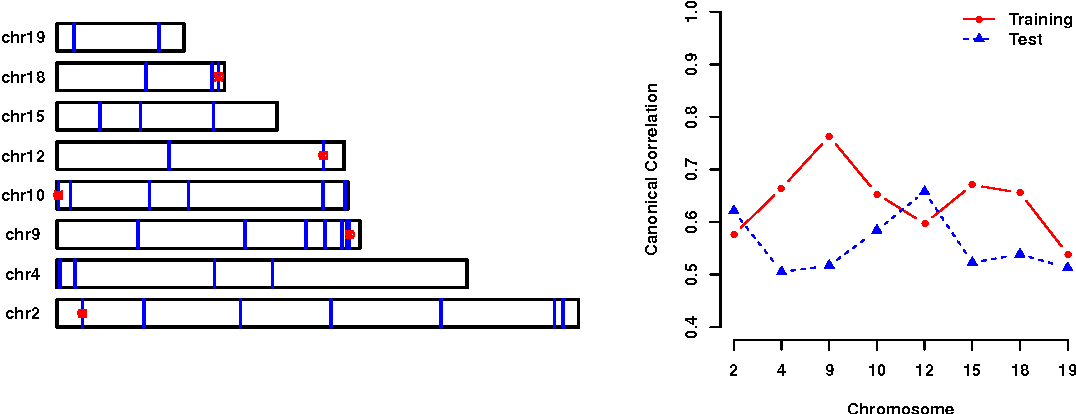 Figure 4 for Sparse CCA via Precision Adjusted Iterative Thresholding