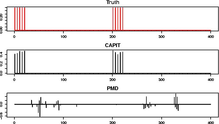 Figure 1 for Sparse CCA via Precision Adjusted Iterative Thresholding