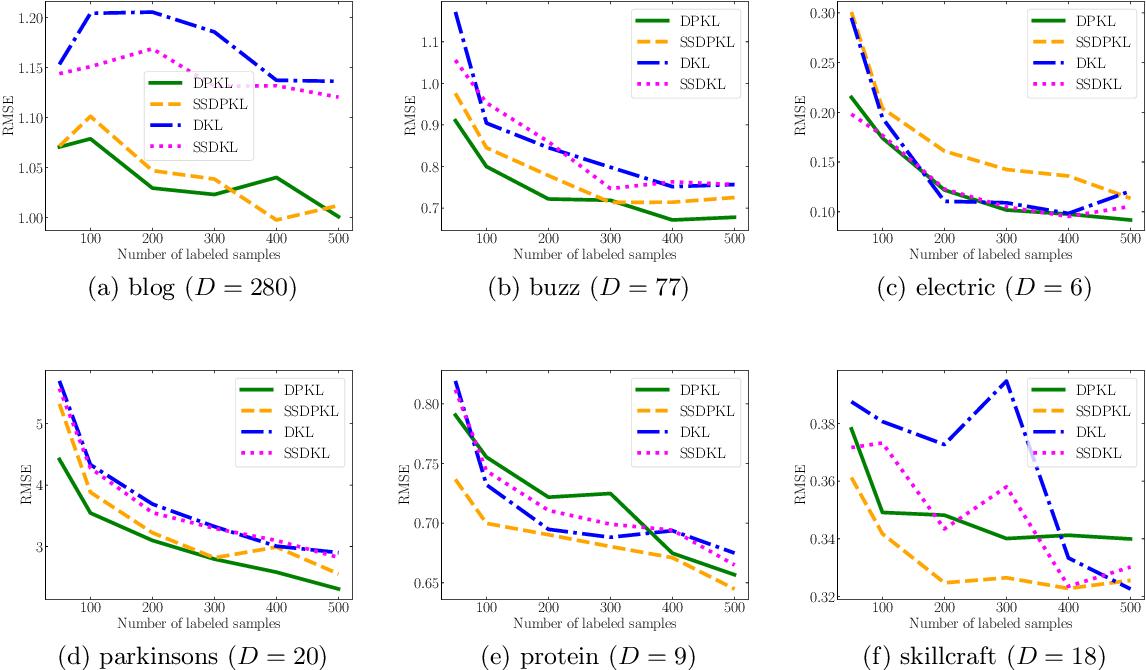 Figure 4 for Deep Probabilistic Kernels for Sample-Efficient Learning