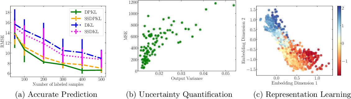 Figure 1 for Deep Probabilistic Kernels for Sample-Efficient Learning