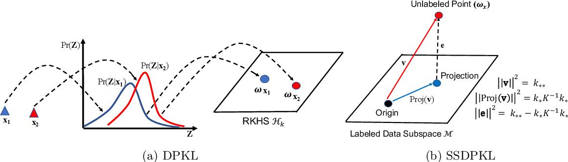 Figure 3 for Deep Probabilistic Kernels for Sample-Efficient Learning