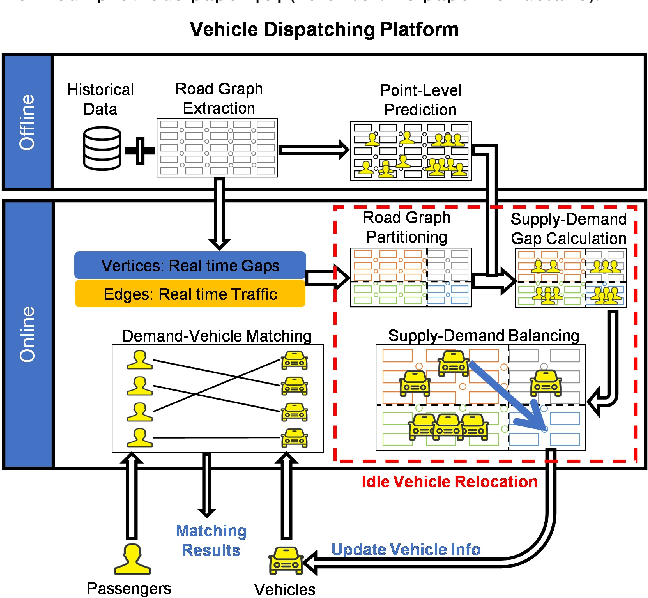 Figure 3 for dFDA-VeD: A Dynamic Future Demand Aware Vehicle Dispatching System