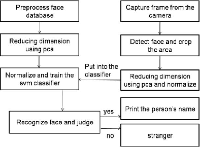 A Face Recognition System Based on Local Binary Patterns and Support