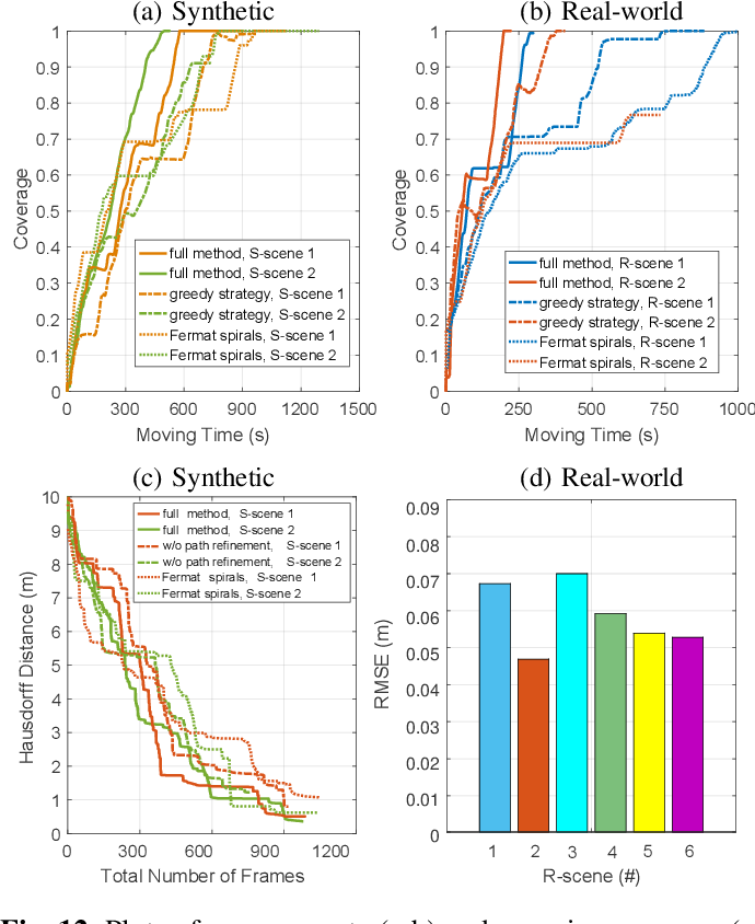 Figure 4 for Autonomous Outdoor Scanning via Online Topological and Geometric Path Optimization