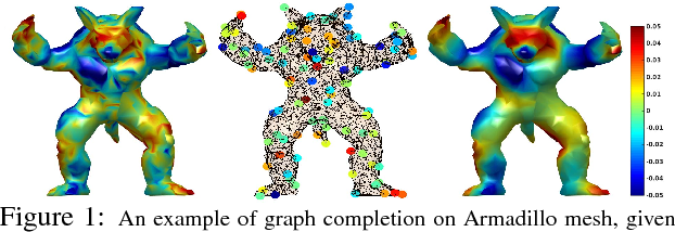 Figure 1 for Online Graph Completion: Multivariate Signal Recovery in Computer Vision
