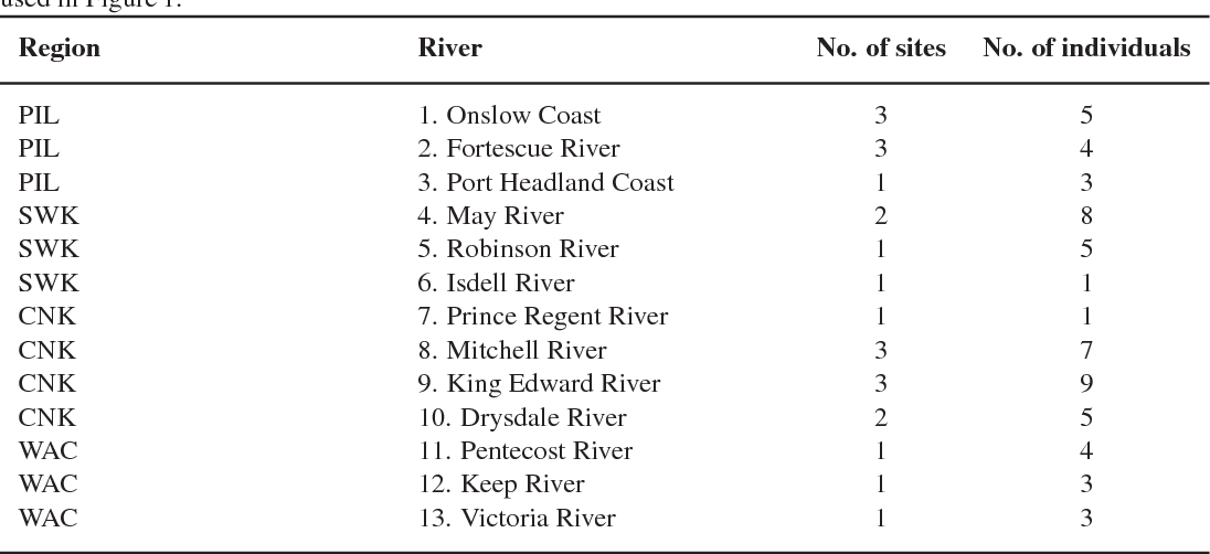 Table 1. Origin of freshwater shrimp of Caridina used for this study with regions and rivers sampled and sample sizes for each river (number of sites and number of individuals). River numbers correspond to numbers used in Figure 1.