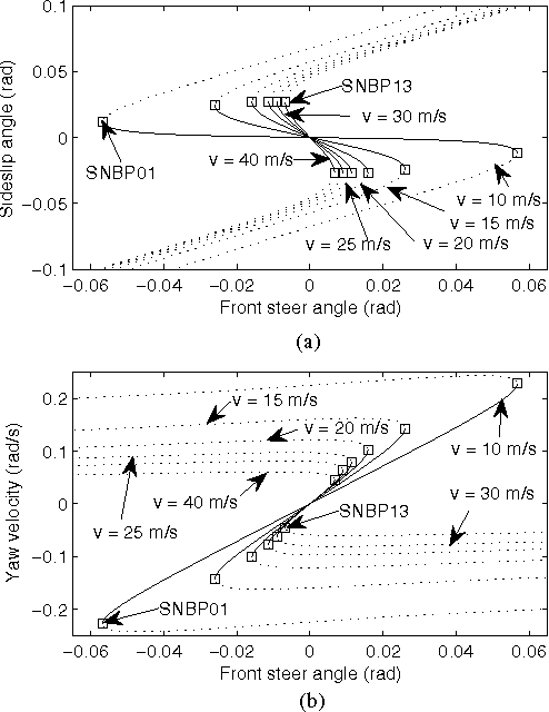 Fig. 1. Bifurcation diagram with respect to different settings of 𝑣.