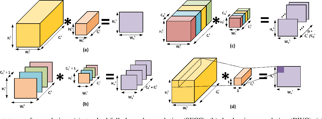 Figure 1 for A Pre-defined Sparse Kernel Based Convolution for Deep CNNs