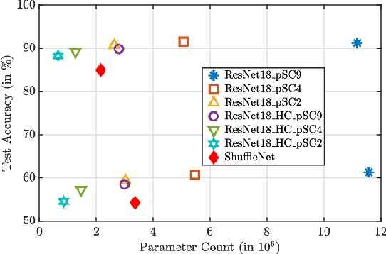 Figure 2 for A Pre-defined Sparse Kernel Based Convolution for Deep CNNs