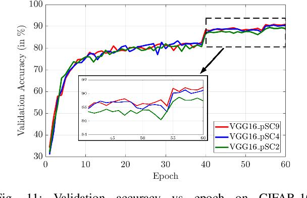 Figure 3 for A Pre-defined Sparse Kernel Based Convolution for Deep CNNs