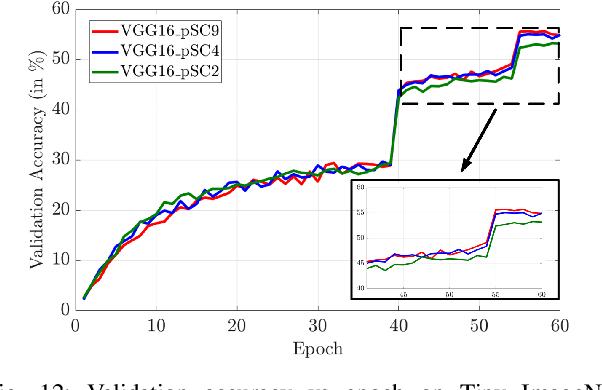 Figure 4 for A Pre-defined Sparse Kernel Based Convolution for Deep CNNs