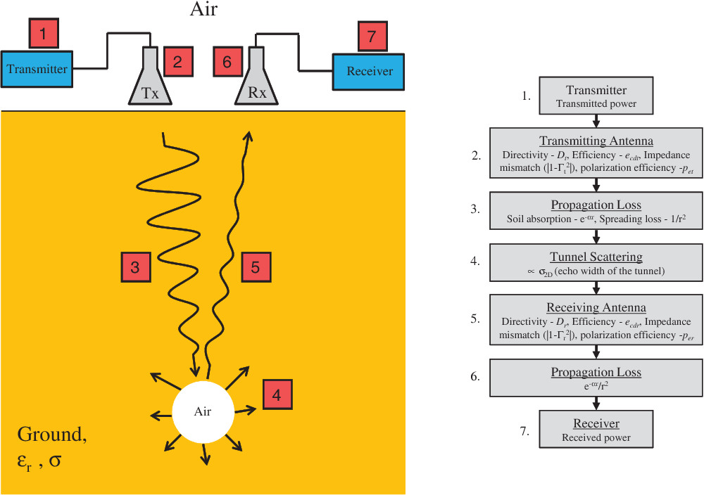 Figure 1 from Ground penetrating radar for tunnel detection
