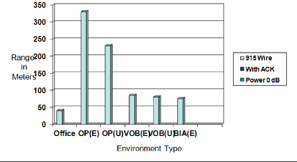 Figure 40 from Simple Link Budget Estimation and Performance