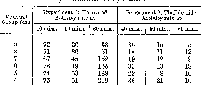 Table 2. Mean weighted activity rates (activity per 21/2 minute period) be/ore and alter treatment during Phase 2