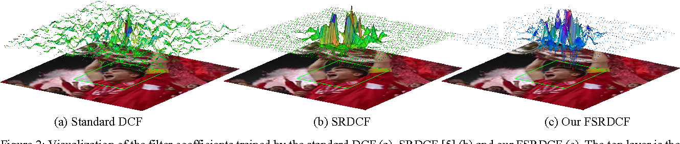 Figure 2 for Faster Spatially Regularized Correlation Filters for Visual Tracking