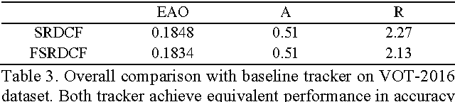 Figure 4 for Faster Spatially Regularized Correlation Filters for Visual Tracking