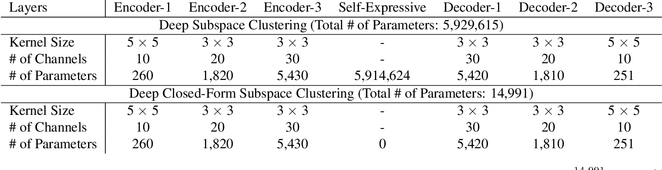 Figure 1 for Deep Closed-Form Subspace Clustering
