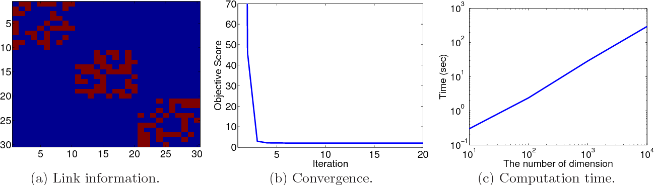 Figure 1 for Localized Lasso for High-Dimensional Regression