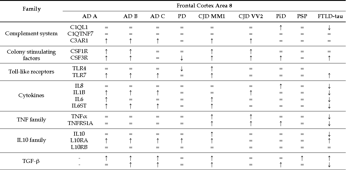 Table 1. Summary of gene regulation in the frontal cortex are 8 in Alzheimer's disease (AD) at stages A.; B and C.; Parkinson's disease (PD); Creutzfeldt-Jakob disease (CJD) subtypes MM1 and VV2.; Pick's disease (PiD).; progressive supranuclear palsy (PSP).; and frontotemporal lobar degeneration linked to mutation P301L in MAPT (FTLD-tau).