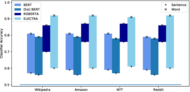 Figure 3 for Sentence-Based Model Agnostic NLP Interpretability