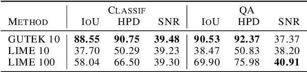Figure 2 for Sentence-Based Model Agnostic NLP Interpretability
