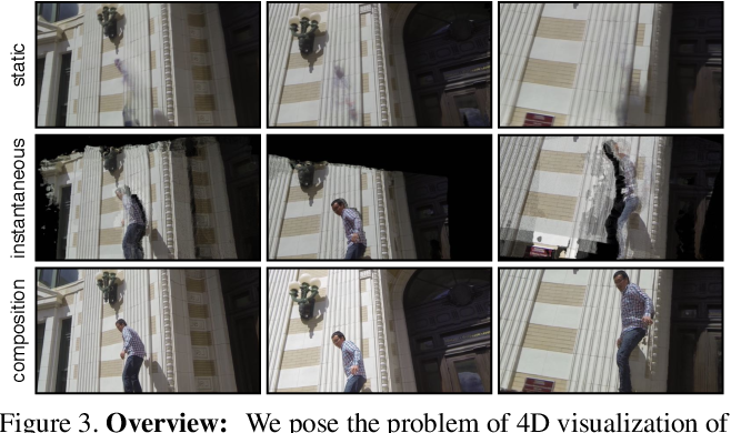 Figure 3 for 4D Visualization of Dynamic Events from Unconstrained Multi-View Videos