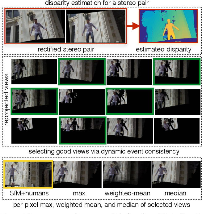 Figure 4 for 4D Visualization of Dynamic Events from Unconstrained Multi-View Videos