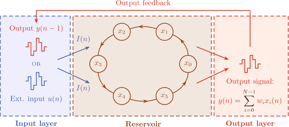 Figure 1 for Random pattern and frequency generation using a photonic reservoir computer with output feedback