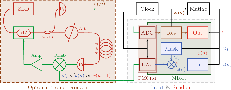 Figure 2 for Random pattern and frequency generation using a photonic reservoir computer with output feedback