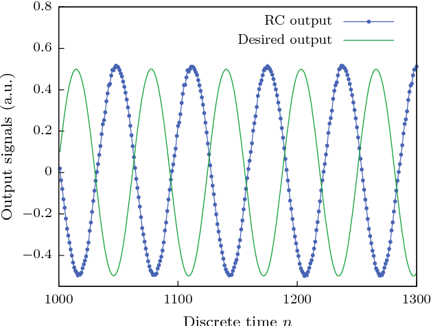 Figure 4 for Random pattern and frequency generation using a photonic reservoir computer with output feedback