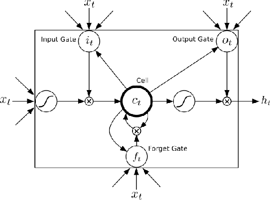 Figure 1 for Future Vector Enhanced LSTM Language Model for LVCSR
