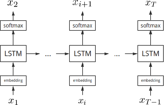 Figure 3 for Future Vector Enhanced LSTM Language Model for LVCSR