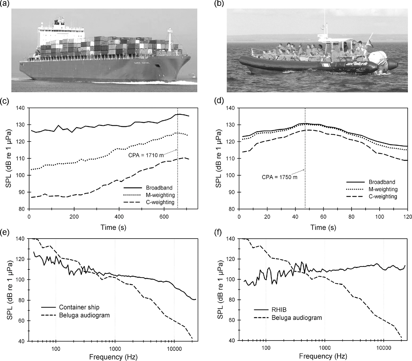 FIG. 9. Vessel noise signature of approaching vessels: (a) container ship, Canmar Venture and (b) large RHIB; (c),(d) the broadband, M-weighted and C-weighted RMS SPL (dB re 1 lPa) over time for each approaching vessel (CPA¼ closest point of approach); and (e),(f) 1/12 octave broadband sound levels (solid line) of approaching vessels at CPA relative to a beluga audiogram (dashed line) illustrating approximate audible (above) and inaudible (below) frequencies.
