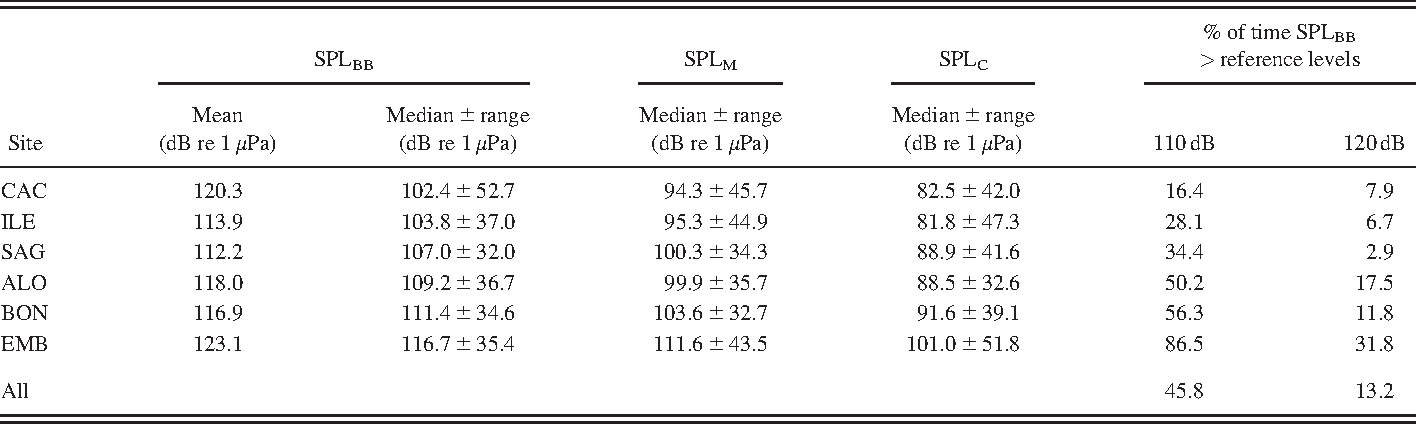 TABLE I. Mean and median (6 range) RMS broadband (0.01–23.0 kHz) SPLBB, median (6 range) M-weighted SPLM, median (6 range) C-weighted SPLC and percentage of summer daytime hours (between 06:00 and 18:00) that the mean SPLBB was measured above 110 and 120 dB re 1 lPa, respectively, at each site.