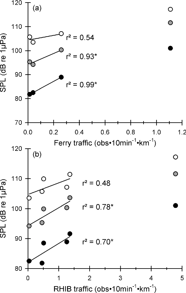 FIG. 5. Regressions of the median SPLBB (white dots), SPLM (gray dots), and SPLC (black dots) on the amount of (a) ferry traffic (mean occurrence mean distance 1) and (b) RHIB traffic per site excluding the data from EMB (points beyond regression lines; see text). Asterisks denote significant regressions at p< 0.05.